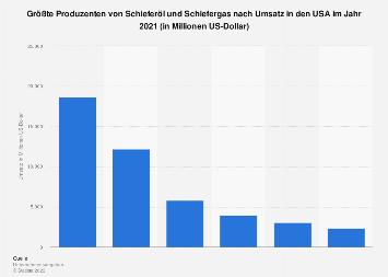 Schieferöl und Schiefergas - Größte Produzenten in den USA nach Umsatz 2017