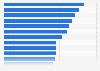 Umfrage zur Nutzung von lizenzierten Musikstreaming-Angeboten weltweit 2018