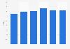 Tingyi Master Kong's instant noodle market share worldwide 2010-2015