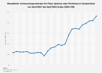 Monatlicher Verbraucherpreisindex für Pizza in Deutschland bis 2019