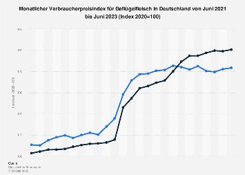 Monatlicher Verbraucherpreisindex für Geflügelfleisch in Deutschland bis 2018
