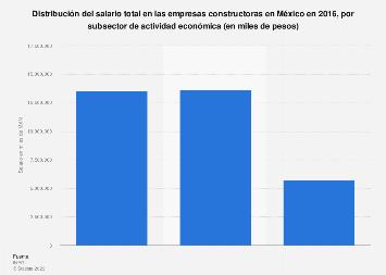 Salario total en empresas constructoras por sector de actividad económica México 2016