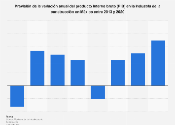 Variación anual del PIB en la industria de la construcción México 2013-2020