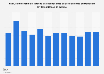 Valor de las exportaciones de petróleo crudo por mes México 2018