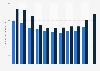 Umsatz der Marktforschungsbranche in Österreich bis 2017