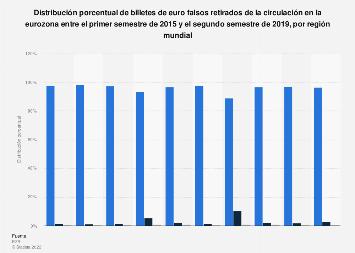Distribución de billetes de euro falsos retirados por región eurozona 2015-2018