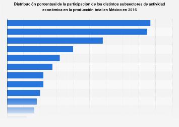 Participación en la producción total según sector de actividad económica México 2015