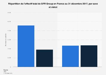 Effectif de SFR Group par sexe et statut en France 2017