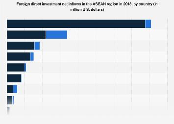 foreign direct investment statistics asean summit