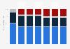 Verteilung der Marktforschungsausgaben in Österreich nach Erhebungsdesign bis 2017