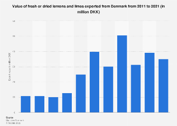 Export value of fresh or dried lemons and limes from Denmark 2007-2017