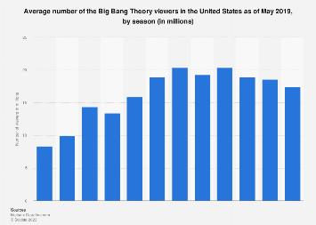 Big Bang Theory audience 2007-2018, by season