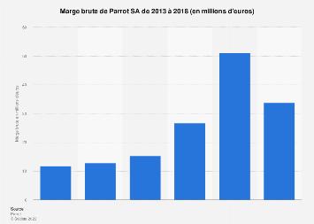 Marge brute de Parrot  2013-2018