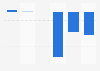 Résultat opérationnel courant de Parrot 2013-2018