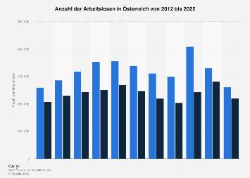 Arbeitslosenzahl in Österreich bis 2017