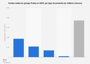 Ventes nettes par type de produits du groupe Prada 2018
