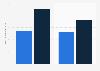 Chiffre d'affaires de l'activité Automotive de Parrot 2014-2015, par segment