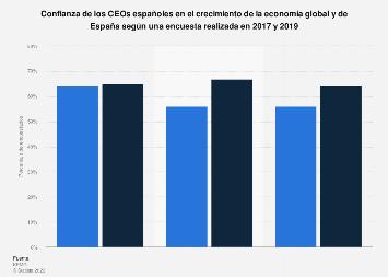 Confianza de CEOs en el crecimiento de la economía global y española 2017-2019