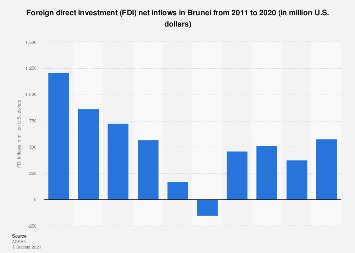 Foreign direct investment net inflows in Brunei 2013-2018