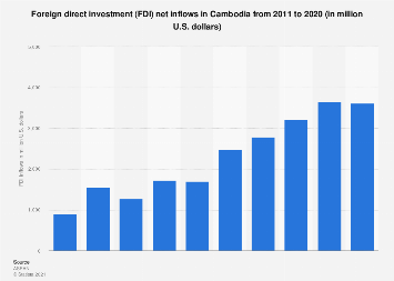 Foreign direct investment net inflows in Cambodia 2013-2018