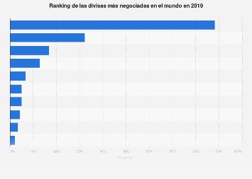 Divisas más utilizadas en transacciones a nivel mundial 2016