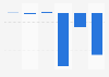 Résultat net de Parrot dans le monde 2013-2018
