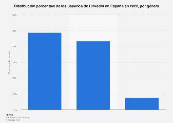 Distribución porcentual por género de los usuarios de LinkedIn en España 2018
