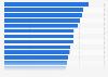 Passenger car fleet per capita in the European Union (EU) in 2014