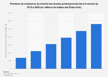 Croissance prévue du marché des drones professionnels dans le monde 2015-2020