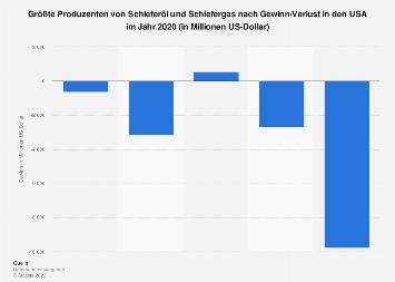 Schieferöl und Schiefergas - Größte Produzenten in den USA nach Gewinn 2017