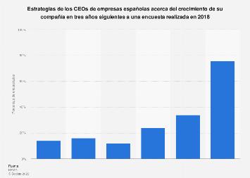 Estrategia de crecimiento de empresas españolas 2018