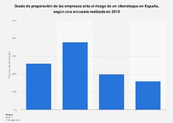 Nivel de preparación ante un ciberataque de las empresas en España 2016