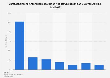 Anzahl der App-Downloads pro Monat in den USA 2017
