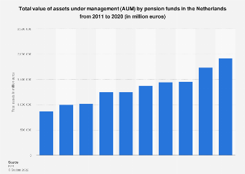 Assets under management by pension funds in the Netherlands 2011-2015