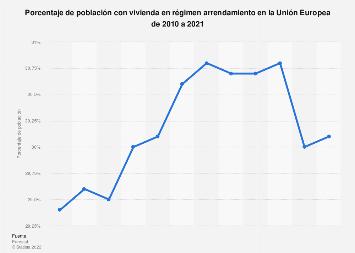 Porcentaje de los inquilinos de vivienda Unión Europea 2010-2014