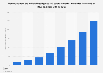 Artificial intelligence software market revenue worldwide 2018-2025