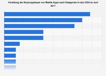 Verteilung der Nutzungsdauer mobiler Apps nach Kategorien in den USA 2017