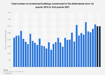 Total number of commercial buildings constructed in the Netherlands 2012-2017