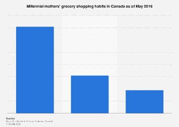 Millennial mothers grocery shopping habits in Canada 2016