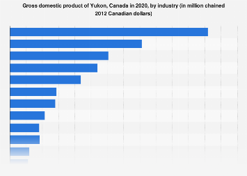 GDP of Yukon Canada 2017, by industry
