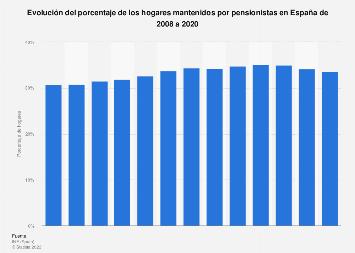 Porcentaje de hogares mantenidos por pensionistas España 2008-2017