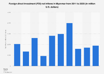 Foreign direct investment net inflows in Myanmar 2013-2017