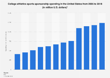 College sports sponsorship spending in the United States 2005-2018