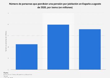 Número de personas que percibían una prestación por jubilación por tramo España 2018