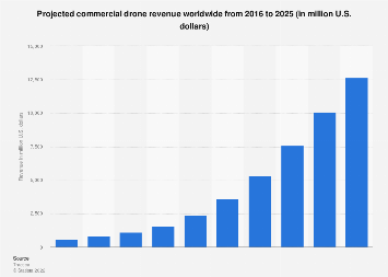 Projected commercial drone revenue worldwide 2015-2025