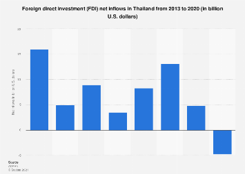 Foreign direct investment net inflows in Thailand 2013-2018