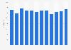 Número mensual de salidas de vuelos comerciales México 2015