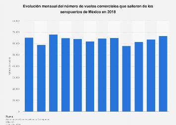 Número mensual de salidas de vuelos comerciales México 2018