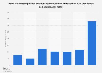 Número de parados en busca de empleo por tiempo de búsqueda Andalucía 2018