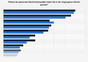 Nachrichtenquellen in Österreich nach Medienformat und Geschlecht 2016